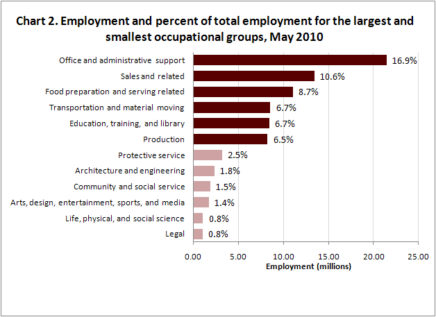 Chart 2. Employment and percent of total employment for the largest and smallest occupational groups, May 2010