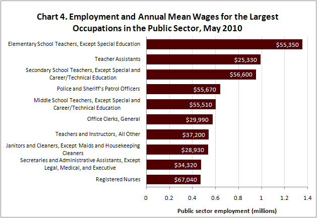 Chart 4. Employment and Annual Mean Wages for the Largest Occupations in the Public Sector, May 2010