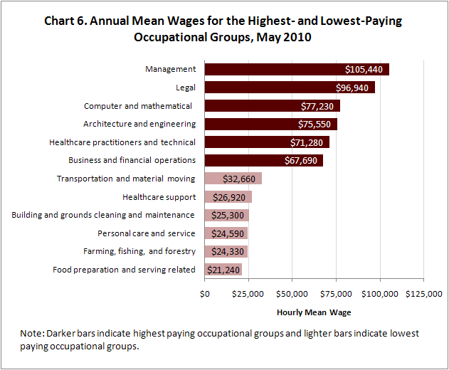 Chart 6. Annual Mean Wages for the Highest- and Lowest-Paying Occupational Groups, May 2010