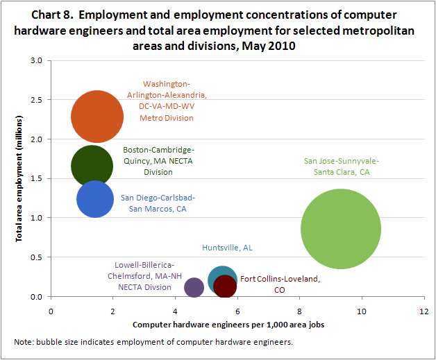 Chart 8.  Employment and employment concentrations of computer hardware engineers and total area employment for selected metropolitan areas and divisions, May 2010