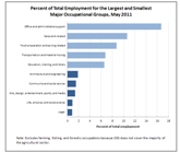 Overview of May 2019 occupational employment and wages