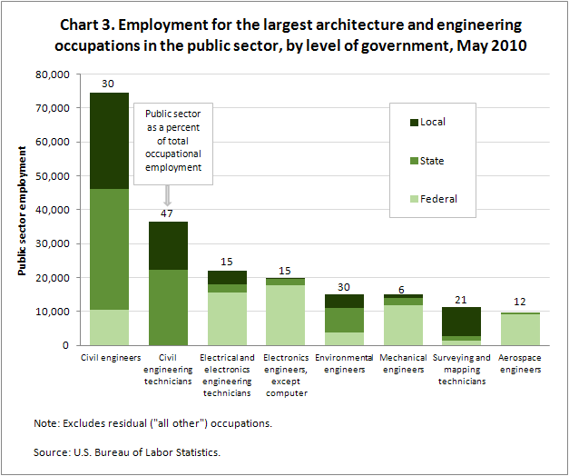 Chart 3. Employment for the largest architecture and engineering occupations in the public sector, by level of government, May 2010