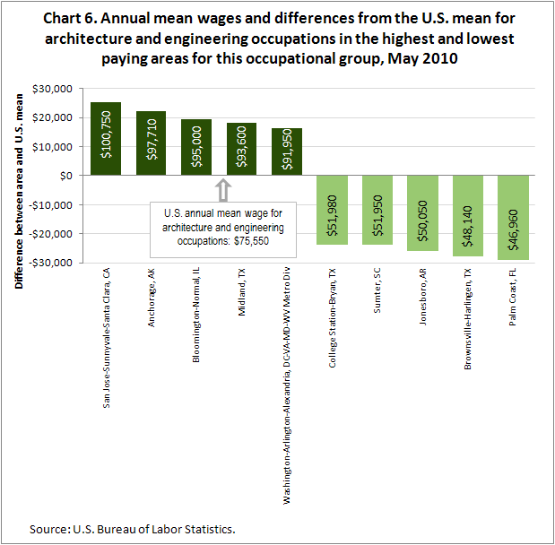 Chart 6. Annual mean wages and differences from the U.S. mean for architecture and engineering occupations in the highest and lowest paying areas for this occupational group, May 2010