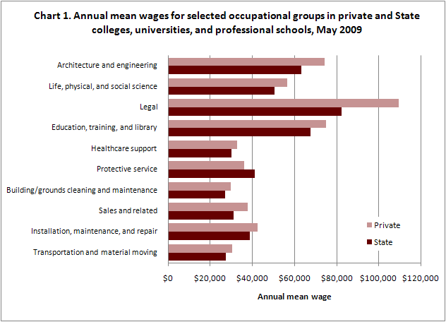 Annual mean wages for selected occupational groups in private and State colleges, universities, and professional schools, May 2009