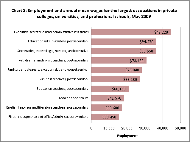 Employment and annual mean wages for the largest occupations in private colleges, universities, and professional schools, May 2009