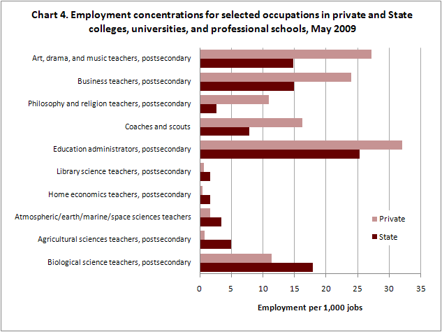 Employment concentrations for selected occupations in private and State colleges, universities, and professional schools, May 2009