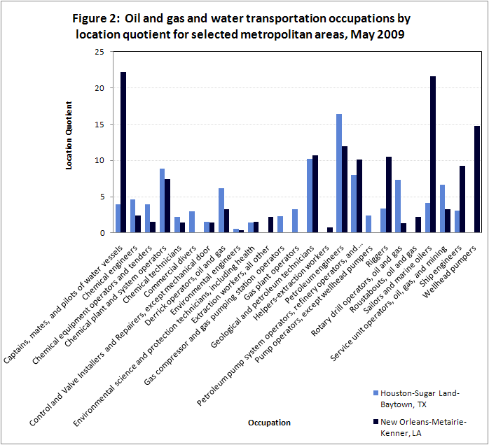 Oil and gas and water transportation occupations by location quotient for selected metropolitan areas, May 2009
