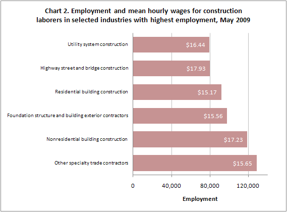 Chart 2. Employment and mean hourly wages for construction laborers in selected industries with highest employment, May 2009