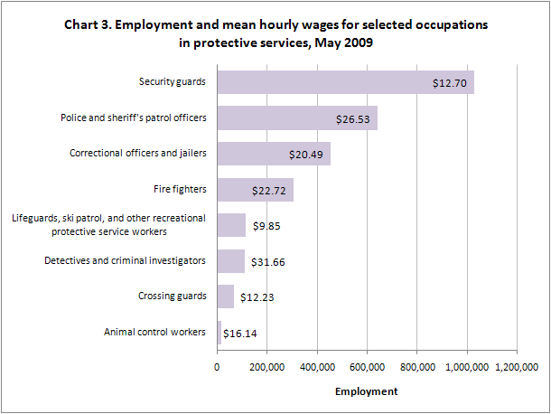 Chart 3. Employment and mean hourly wages for selected occupations in protective services, May 2009