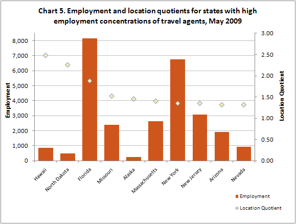 Chart 5. Employment and location quotients for states with high employment concentrations of travel agents, May 2009