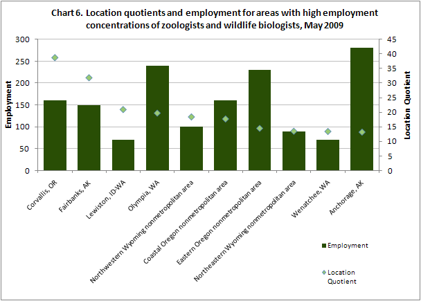 Chart 6. Location quotients and employment for areas with high employment concentrations of zoologists and wildlife biologists, May 2009