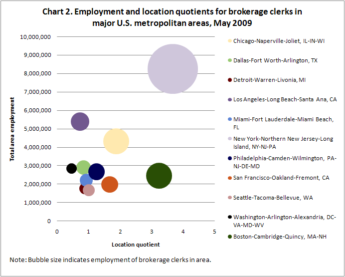 Chart 2. Employment and location quotients for brokerage clerks in major U.S. metropolitan areas, May 2009