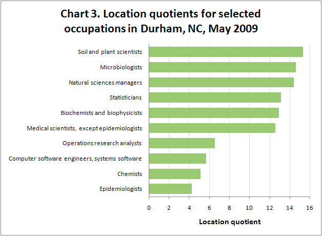 Chart 3. Location quotients for selected occupations in Durham, NC, May 2009