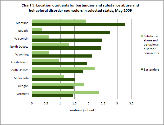 Chart 5. Location quotients for bartenders and substance abuse and behavioral disorder counselors in selected states, May 2009
