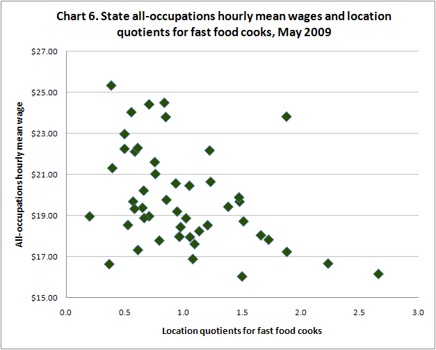 Chart 6. State all-occupations hourly mean wages and location quotients for fast food cooks, May 2009