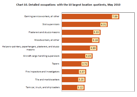 Chart 10. Detailed occupations with the 10 largest location quotients, May 2010