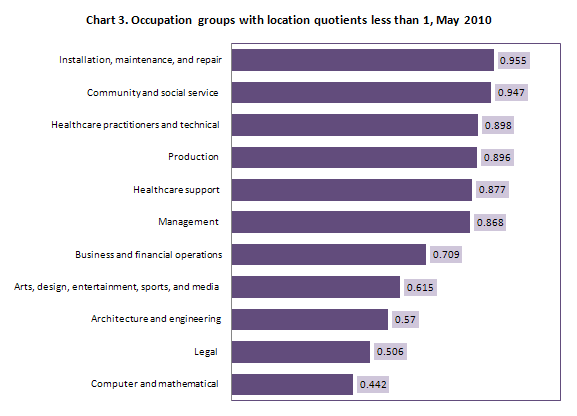 Chart 3. Occupation groups with location quotients less than 1, May 2010