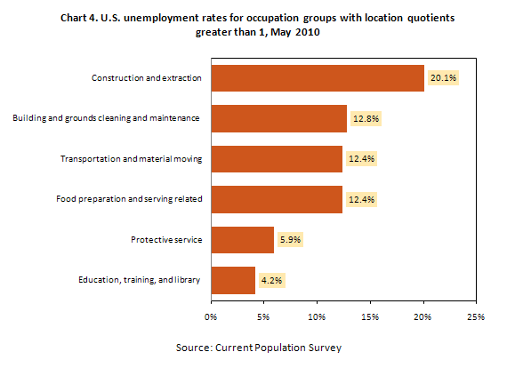 Chart 4. U.S. unemployment rates for occupation groups with location quotients greater than 1, 2010