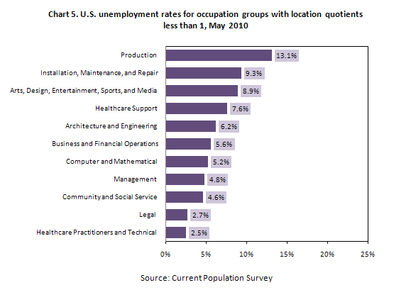 Chart 5. U.S. unemployment rates for occupation groups with location quotients less than 1, May 2010