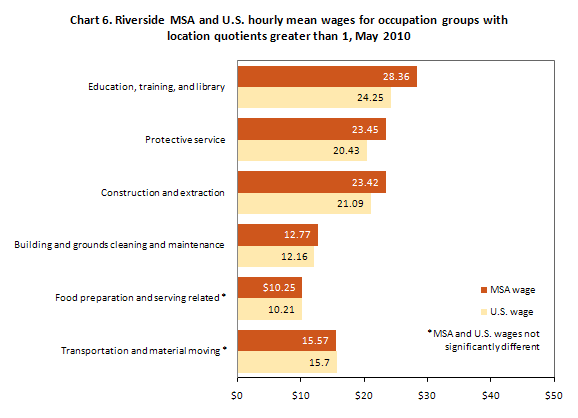 Chart 6. Riverside MSA and U.S. hourly mean wages for occupation groups with location quotients greater than 1, May 2010
