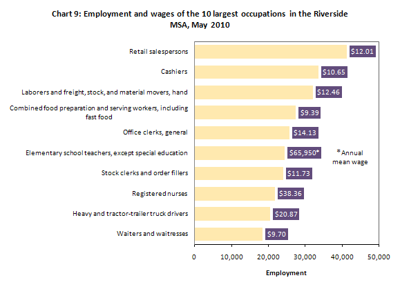 Chart 9: Employment and wages of the 10 largest occupations in the Riverside MSA, May 2010