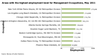 Charts of the areas with the highest employment level for each occupation, May 2019