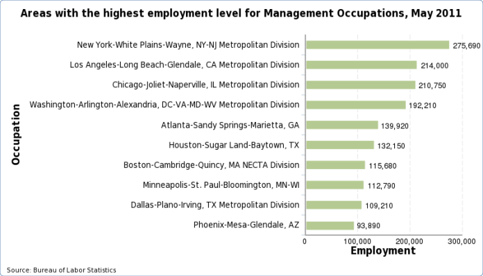 Charts of the areas with the highest employment level for each occupation, May 2013