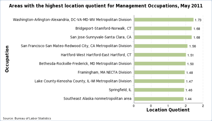 Charts of the areas with the highest location quotient for each occupation, May 2011