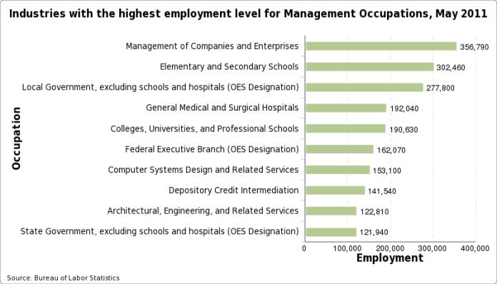 Charts of the industries with the highest employment level for each occupation, May 2011