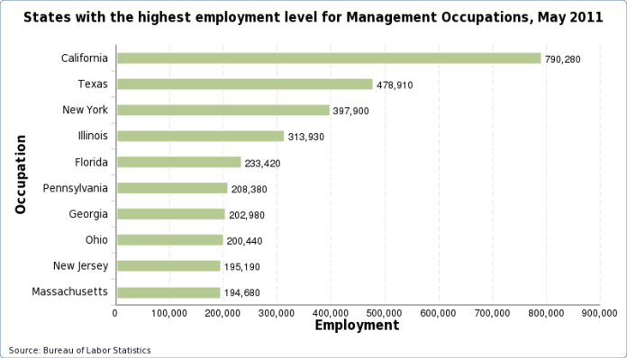 Charts of the States with the highest employment level for each occupation, May 2011