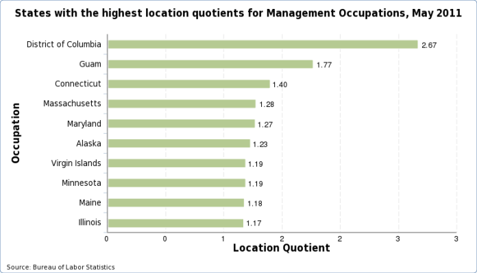 Charts of the states with the highest location quotient for each occupation, May 2016