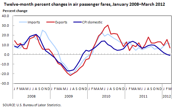 Twelve-month percent changes in air passenger fares, January 2008–March 2012