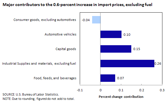 Major contributors to the 0.6-percent increase in import prices, excluding fuel