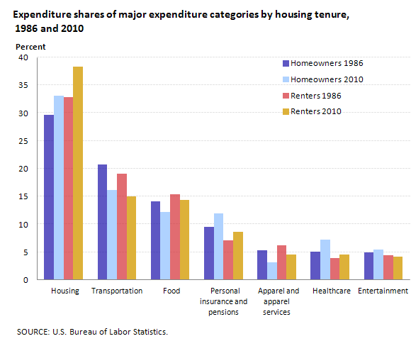 Expenditure shares of major expenditure categories by housing tenure, 1986 and 2010