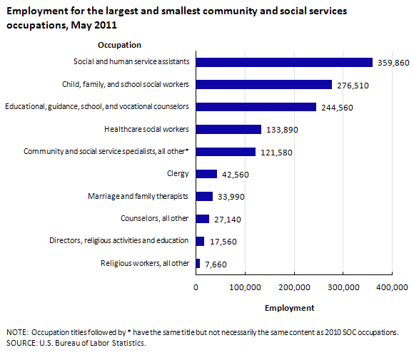 Employment for the largest and smallest community and social services occupations, May 2011