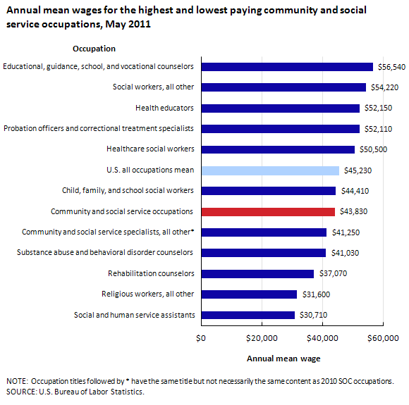 Annual mean wages for the highest and lowest paying community and social service occupations, May 2011