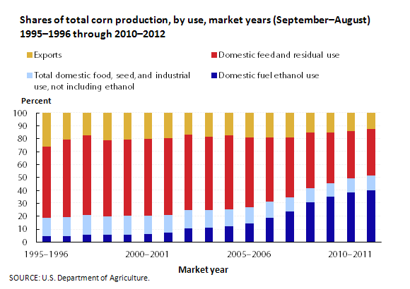 Shares of total corn production, by use, market years (Sept.–Aug.) 1995–1996 through 2010–2012