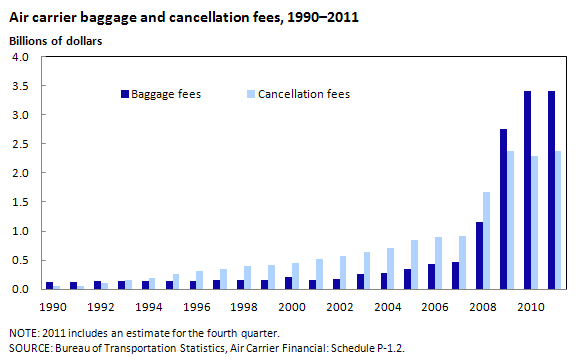 Air carrier, baggage and cancellation fees, 1990–2011