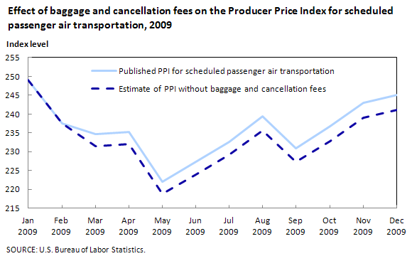 Effect of baggage and cancellation fees on the Producer Price Index for scheduled passenger air transportation, 2009