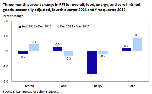 Three-month percent change in PPI for overall, food, energy, and core finished goods, seasonally adjusted, fourth quarter 2011 and first quarter 2012