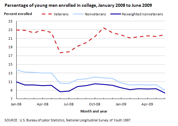 Percentage of young men enrolled in college, January 2008 to June 2009