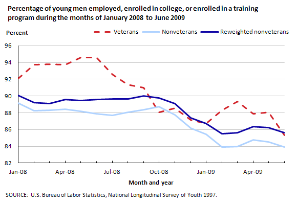 Percentage of young men employed, enrolled in college, or enrolled in a training program during the months of January 2008 to June 2009