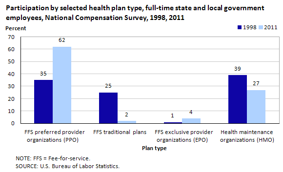 Participation by selected health plan type, full-time state and local government employees,  National Compensation Survey, 1998, 2011