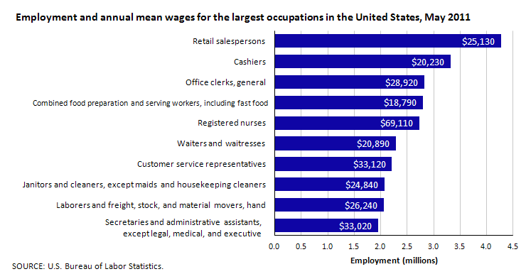 Employment and annual mean wages for the largest occupations in the United States, May 2011