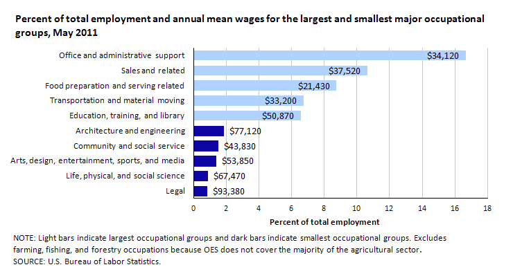 Percent of total employment and annual mean wages for the largest and smallest major occupational groups, May 2011