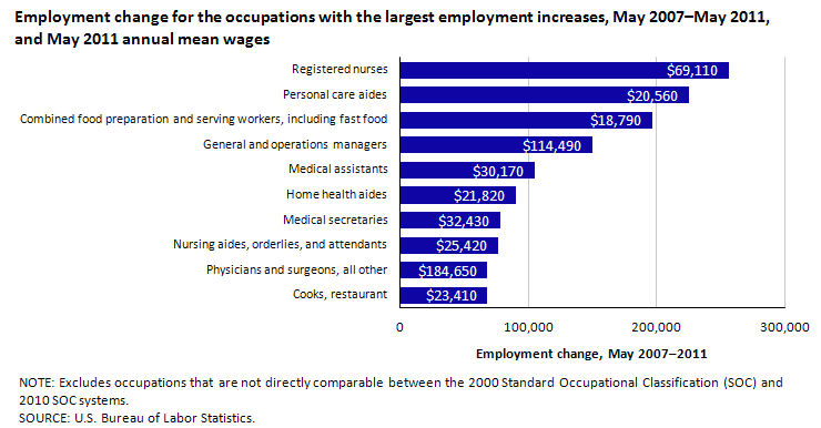 Employment change for the occupations with the largest employment increases, May 2007–May 2011, and May 2011 annual mean wages