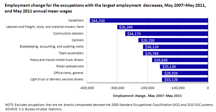 Employment change for the occupations with the largest employment  decreases, May 2007–May 2011, and May 2011 annual mean wages