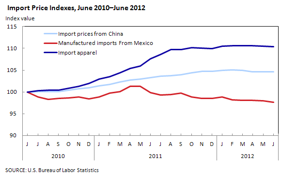 Import Prices Indexes, June 2010–June 2012