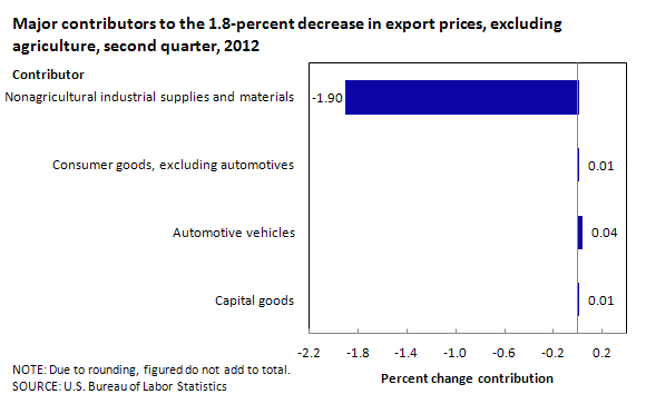 Major contributors to the 1.8-percent decrease in export prices, excluding agriculture, second quarter, 2012