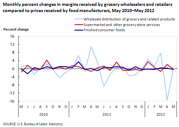Monthly Percent Changes in Margins Received by Grocery Wholesalers and Retailers Compared to Prices Received by Food Manufacturers, May 2010-May 2012